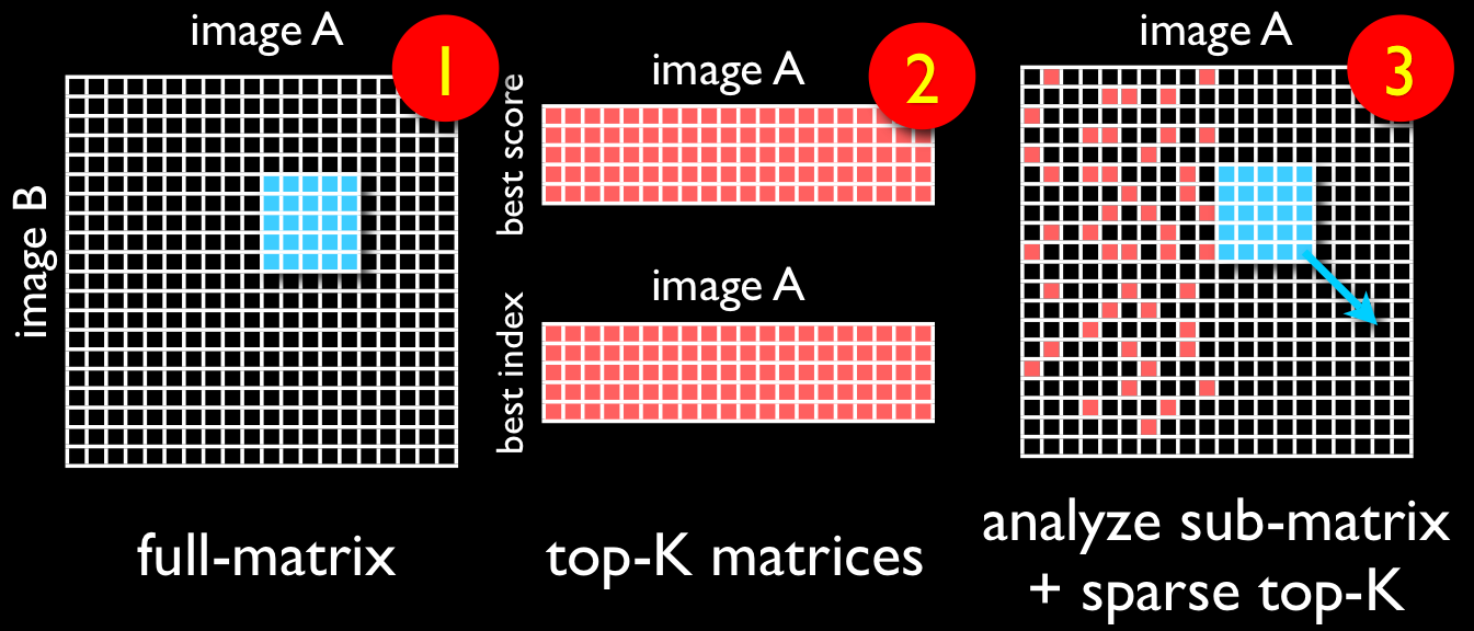 Sparse top-K similarity matrix.